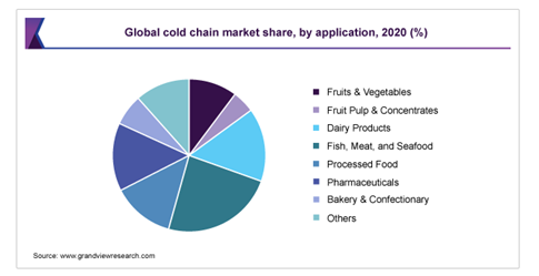 Graph global cold chain market share - VRR cool containers